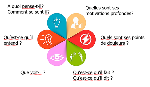 Design Thinking - écouter son interlocuteur